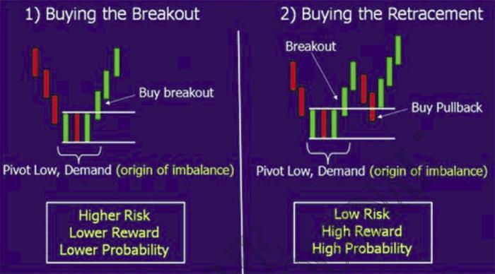 New york breakout forex strategy pdf